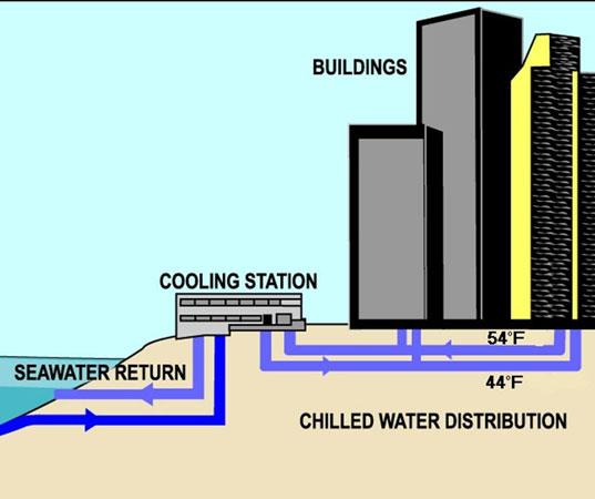 Seawater Cooling Process