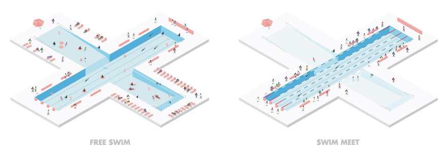 Possible Layouts of the +Pool