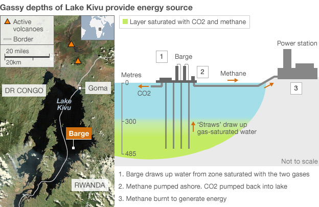 KivuWatt Power Plant Plan