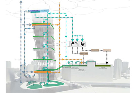 Clean Tower Waste Management System