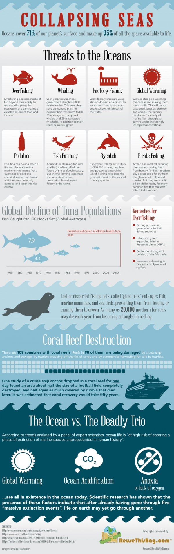 Ocean Threats